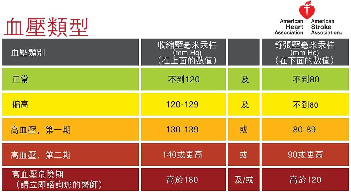認識高血壓標準值最新準則,高血壓有症狀嗎?│家天使居家照顧APP