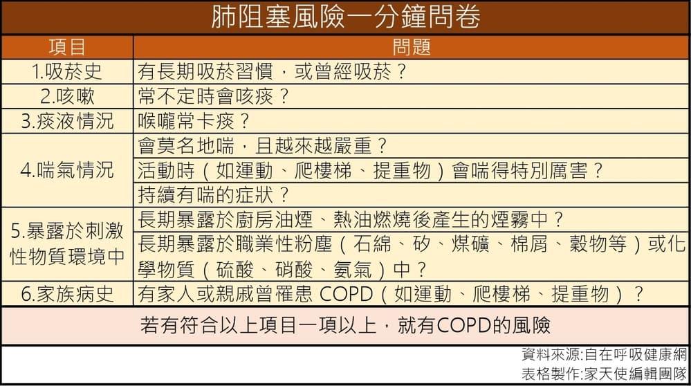 慢性阻塞性肺病COPD病人日常照護小提醒 家天使-找看護第一品牌
