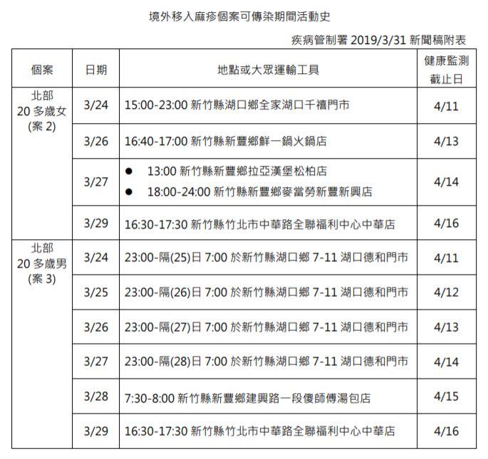 3/24到3/29 境外移入麻疹個案可傳染期間活動史(資料來源:疾管署)