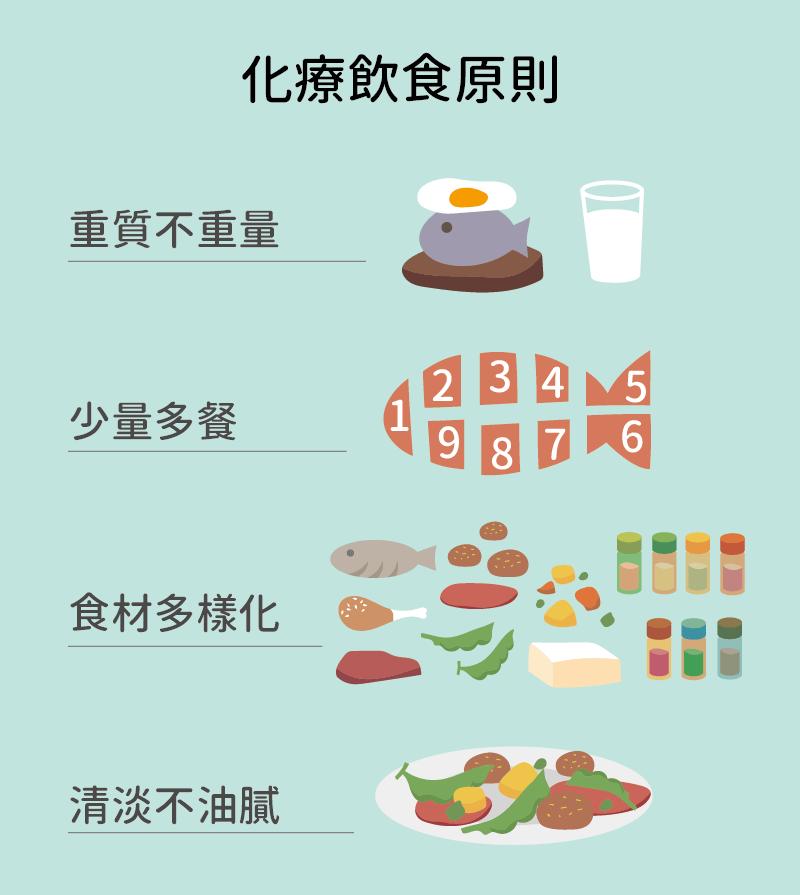 化療飲食原則