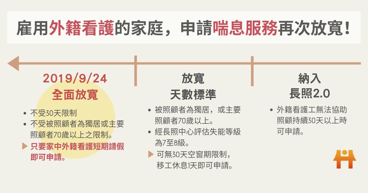 外籍看護喘息服務放寬進展表