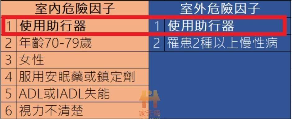 老人室內、室外跌倒危險因子表(資料來源:http://www.tagg.org.tw/index1.htm,圖片製作:家天使編輯團隊)