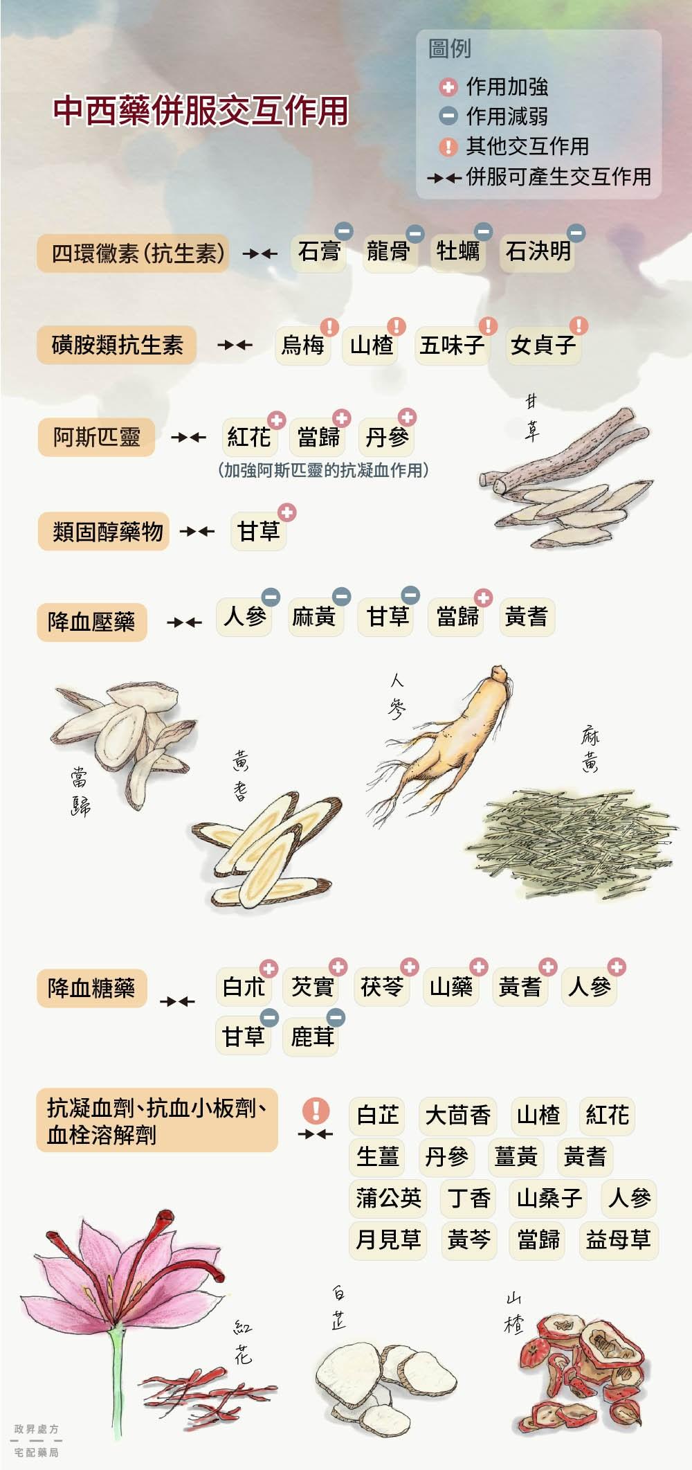 常見中西藥交互作用