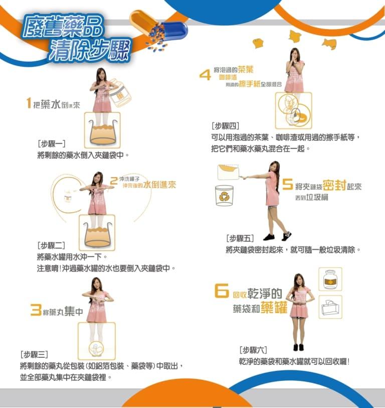 廢藥處理6步驟