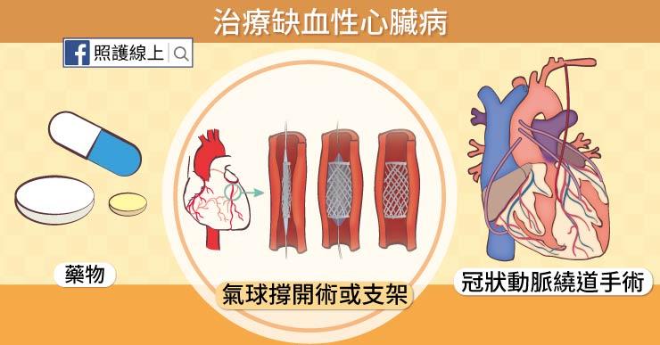 如何治療缺血性心臟病