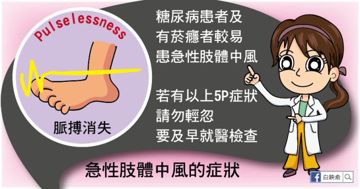 急性肢體中風高危險群