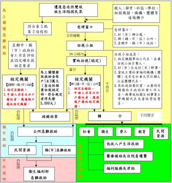 馬上關懷與縣(市)及衛生福利部急難救助關係流程圖