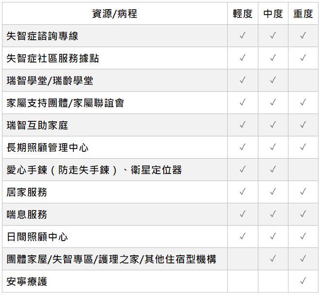 失智症照顧資源列表