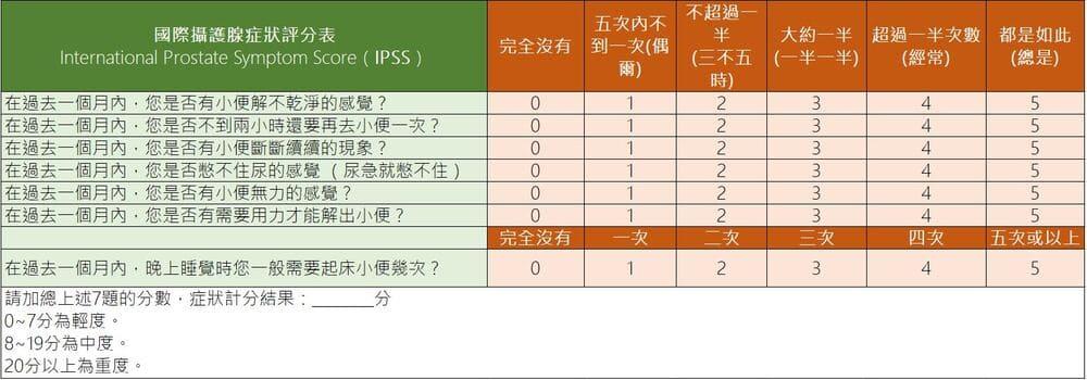 國際攝護腺症狀評分表 International Prostate Symptom Score(IPSS)