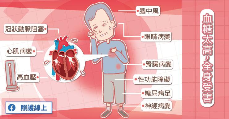 心臟保養1