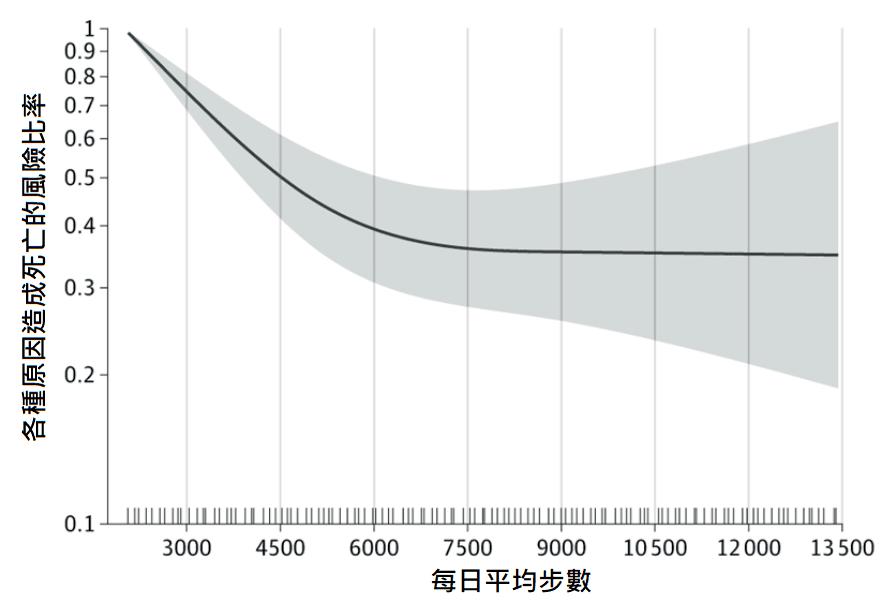 每日平均步數與死亡率關係圖