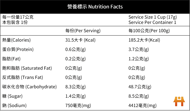 營養標示示意圖