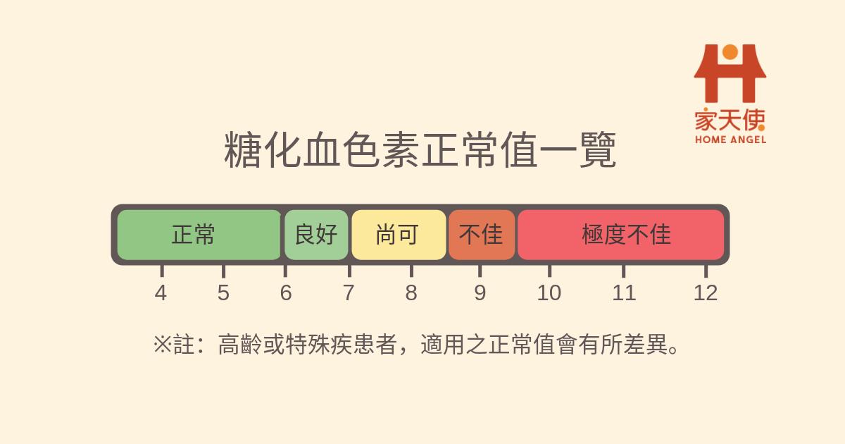 醣化血色素