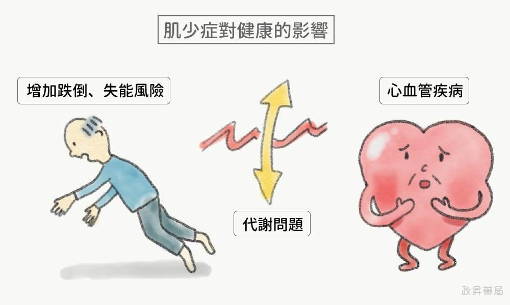 肌少症對健康的影響