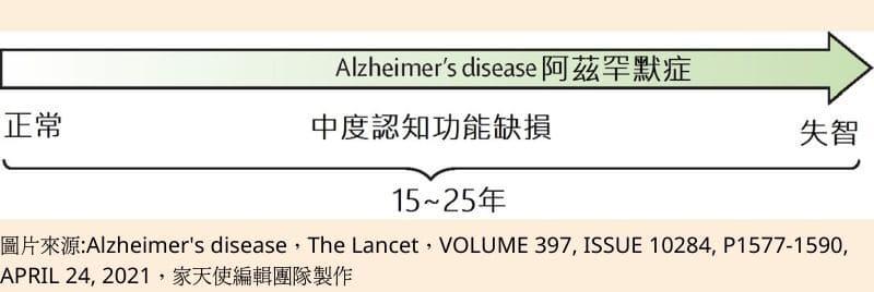 阿茲罕默症
