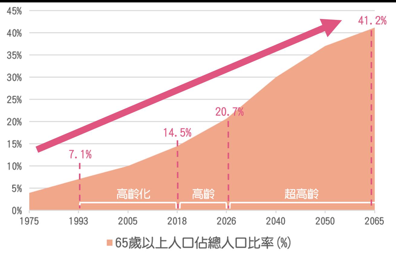 台灣高齡化