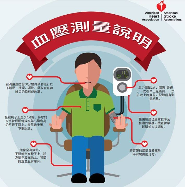 居家照顧高血壓測量姿勢