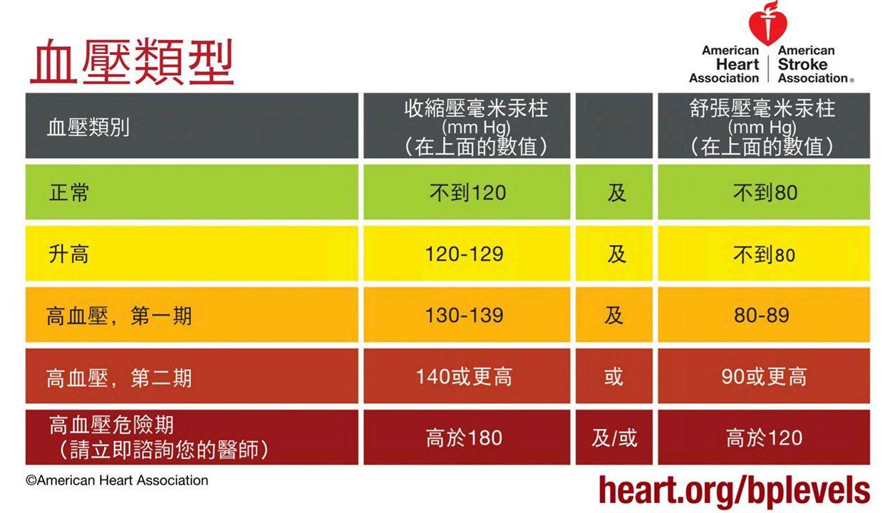 家天使-高血壓最新表格