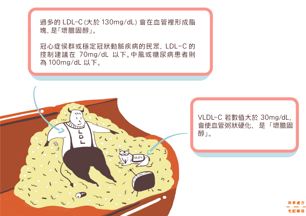 LDL低密度膽固醇