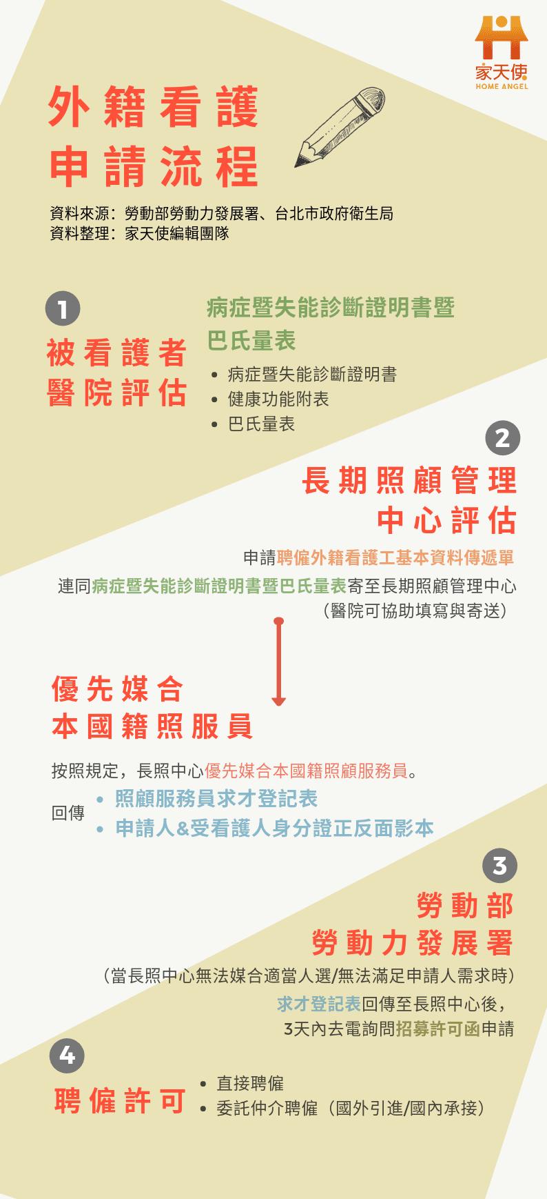 外籍看護申請流程