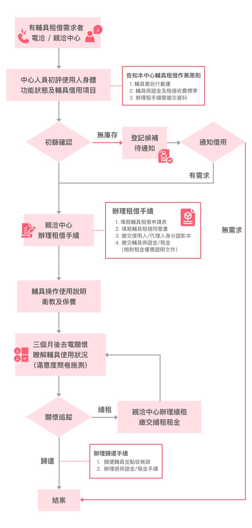 輔具租借的流程說明